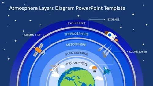 Bisakah Atmosfer Bumi Hilang?