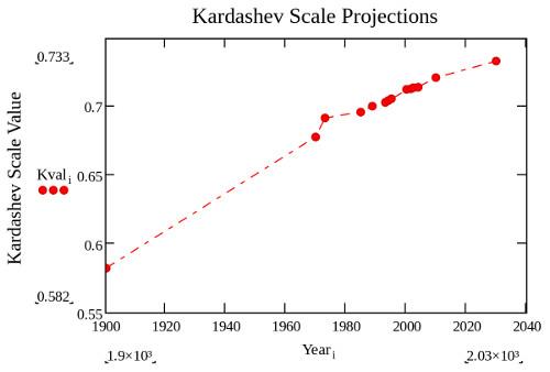 kapan waktu manusia dapet menjelajahi galaksi dapat diukur menggunakan skala kadarshev