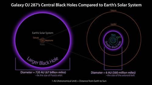 Perbandingan besar lubang hitam supermasif OJ 287 dengan Tata Surya