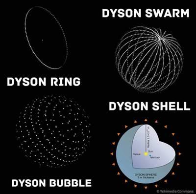 tipe-tipe konstruksi bola dyson