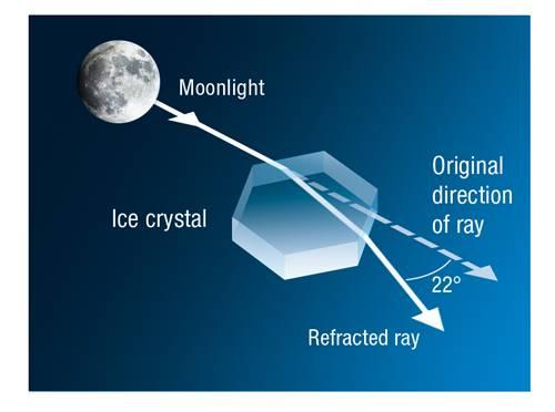alasan terjadinya fenomena optik lingkaran bulan