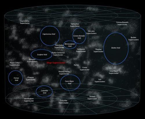 kluster void dan gugus galaksi
