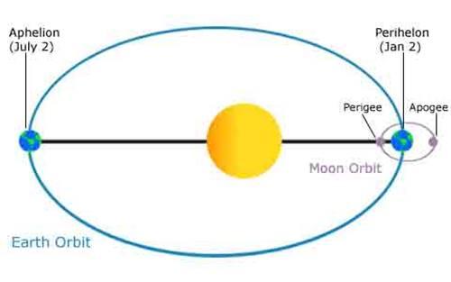 Saat Posisi bulan dalam kondisi perigee