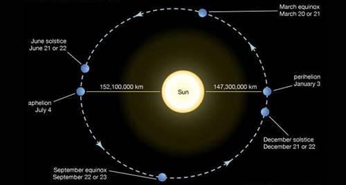 Skema jarak Matahari terdekat dan terjauh dari Bumi