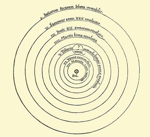 Diagram Heliosentrisme Copernicus