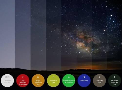 perbandingan langit tanpa dan dengan polusi cahaya