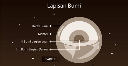 planet Bumi memiliki permukaan bawah yang juga ada jasad renik hidup
