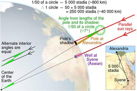 Metode-yang-digunakan-Eratosthenes-untuk-menghitung-lingkar-bumi