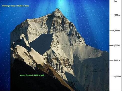 Perbandingan ukuran Challenger Deep dengan Gunung Everest