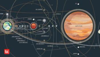 6 Fakta Jupiter, Planet Terbesar di Tata Surya