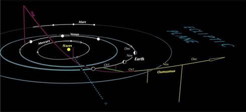 Lintasan Oumuamua di tata surya