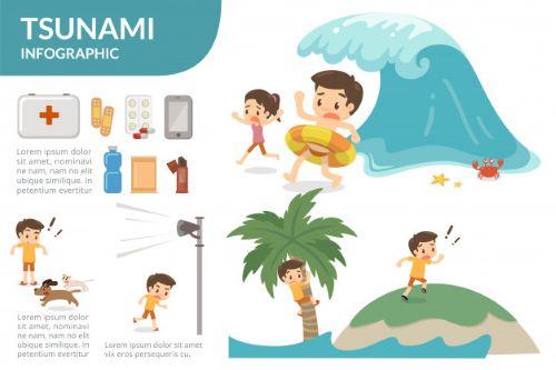 Penyelamatan Diri Saat Tsunami - Gempa Datang