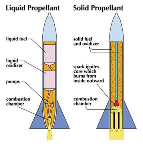 bagian-bagian pesawat roket secara detail